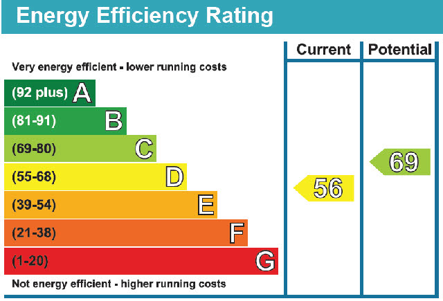 EEF Rating