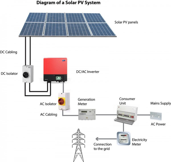 Super Photovoltaic Meter Wiring Diagram Data Wiring Diagram Wiring Cloud Hisonuggs Outletorg