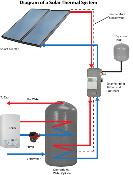 Solar Thermal System Diagrams - Find Wiring Diagram •